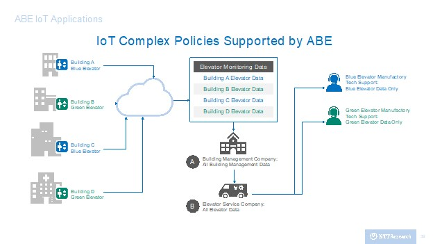 IoT Complex Policies Supported by ABE