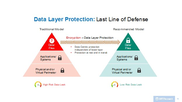 Diagram of Data Layer Protection related to Attribute Based Encryption